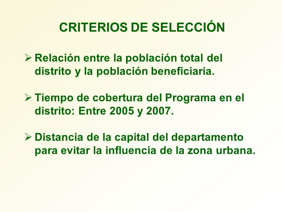 CRITERIOS DE SELECCIÓN Relación entre la población total del distrito y la población beneficiaria. Tiempo de cobertura del Programa en el distrito: En