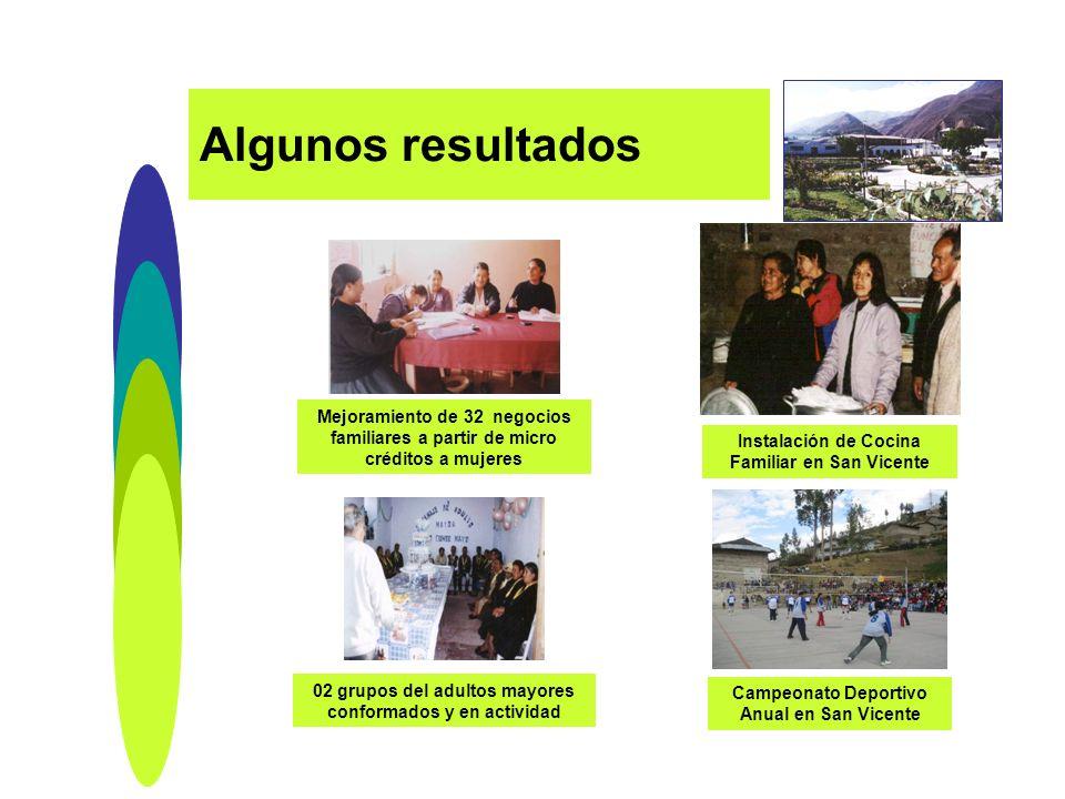 Algunos resultados 02 grupos del adultos mayores conformados y en actividad Mejoramiento de 32 negocios familiares a partir de micro créditos a mujere