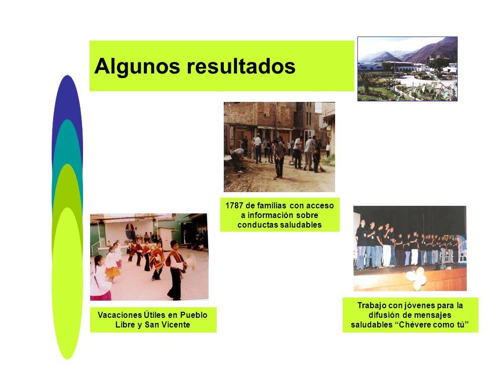 Algunos resultados 1787 de familias con acceso a información sobre conductas saludables Vacaciones Útiles en Pueblo Libre y San Vicente Trabajo con jó