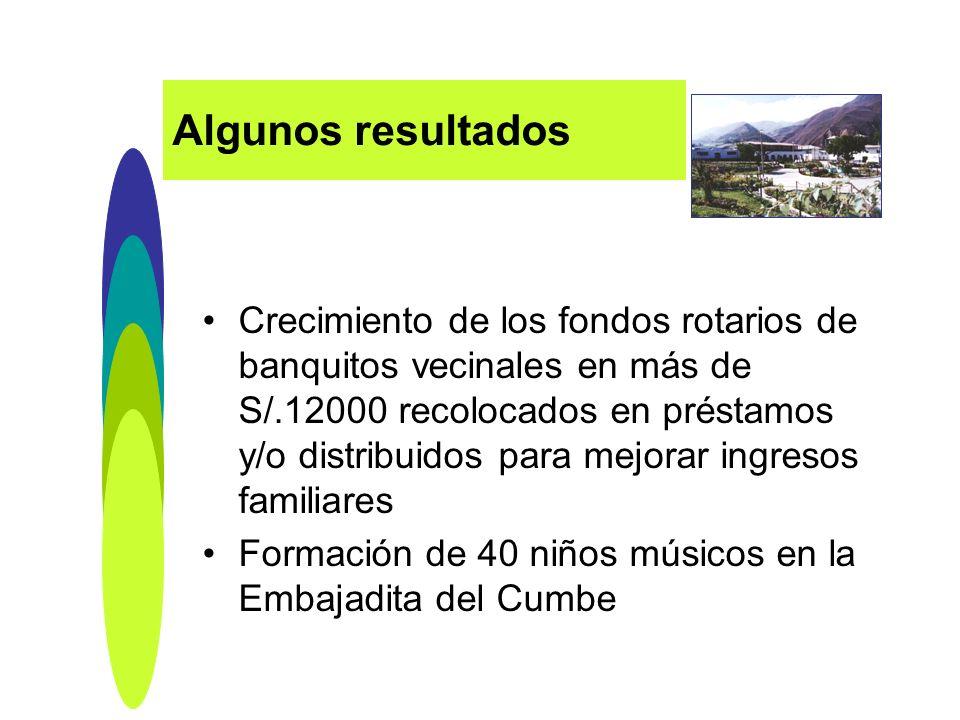 Crecimiento de los fondos rotarios de banquitos vecinales en más de S/.12000 recolocados en préstamos y/o distribuidos para mejorar ingresos familiare