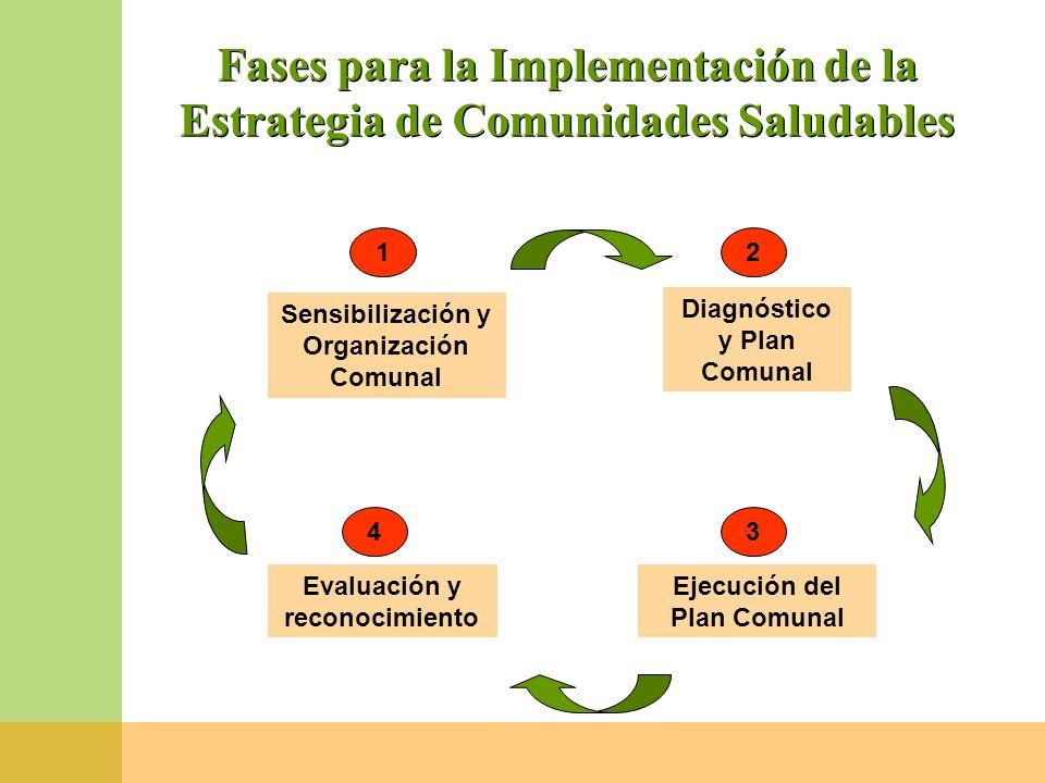 Fases para la Implementación de la Estrategia de Comunidades Saludables Sensibilización y Organización Comunal Diagnóstico y Plan Comunal Ejecución de