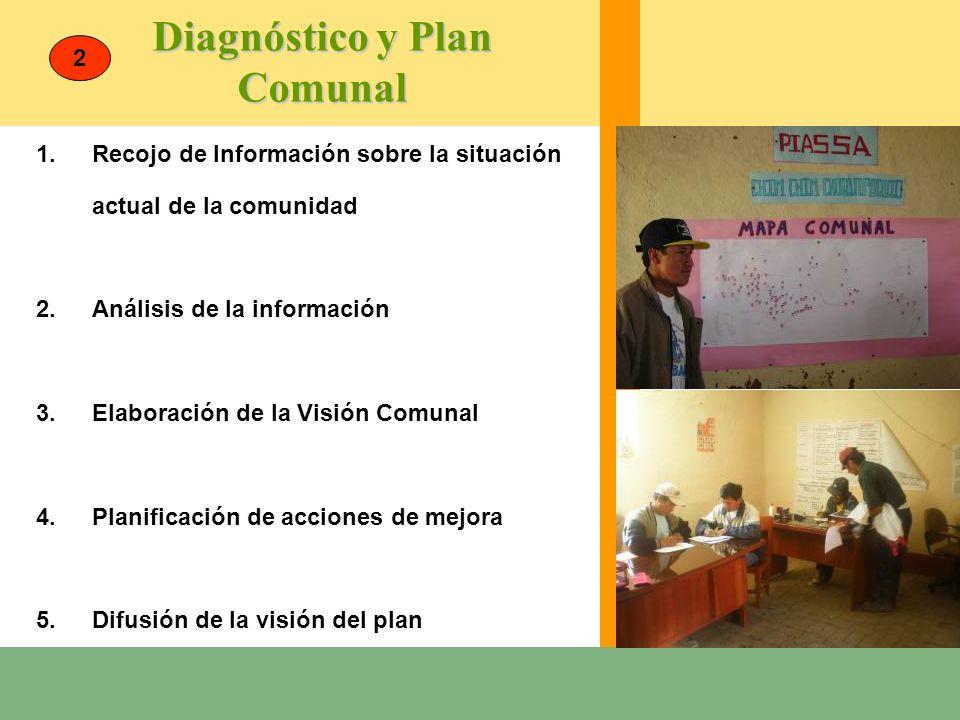 Diagnóstico y Plan Comunal 1.Recojo de Información sobre la situación actual de la comunidad 2.Análisis de la información 3.Elaboración de la Visión C