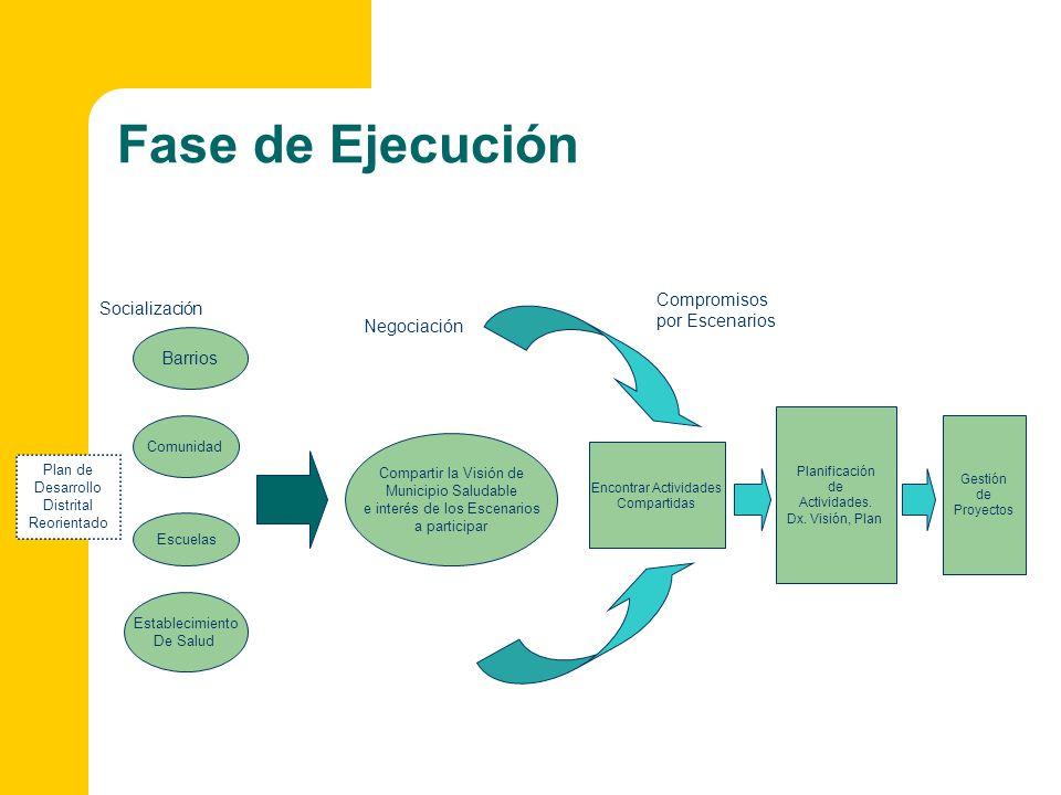 Fase de Ejecución Plan de Desarrollo Distrital Reorientado Planificación de Actividades. Dx. Visión, Plan Gestión de Proyectos Socialización Negociaci