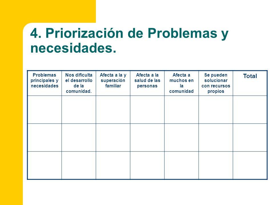 4. Priorización de Problemas y necesidades. Problemas principales y necesidades Nos dificulta el desarrollo de la comunidad. Afecta a la y superación
