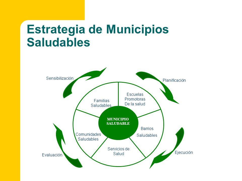 Estrategia de Municipios Saludables MUNICIPIO SALUDABLE Escuelas Promotoras De la salud Barrios Saludables Servicios de Salud Comunidades Saludables F