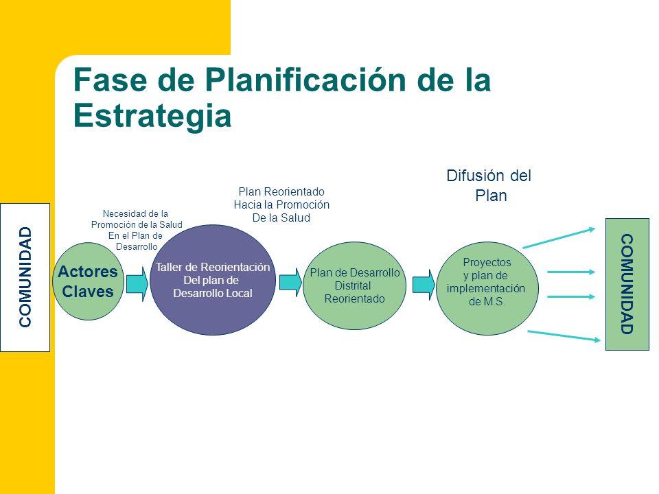 Fase de Planificación de la Estrategia COMUNIDAD Plan de Desarrollo Distrital Reorientado Difusión del Plan Actores Claves Necesidad de la Promoción d
