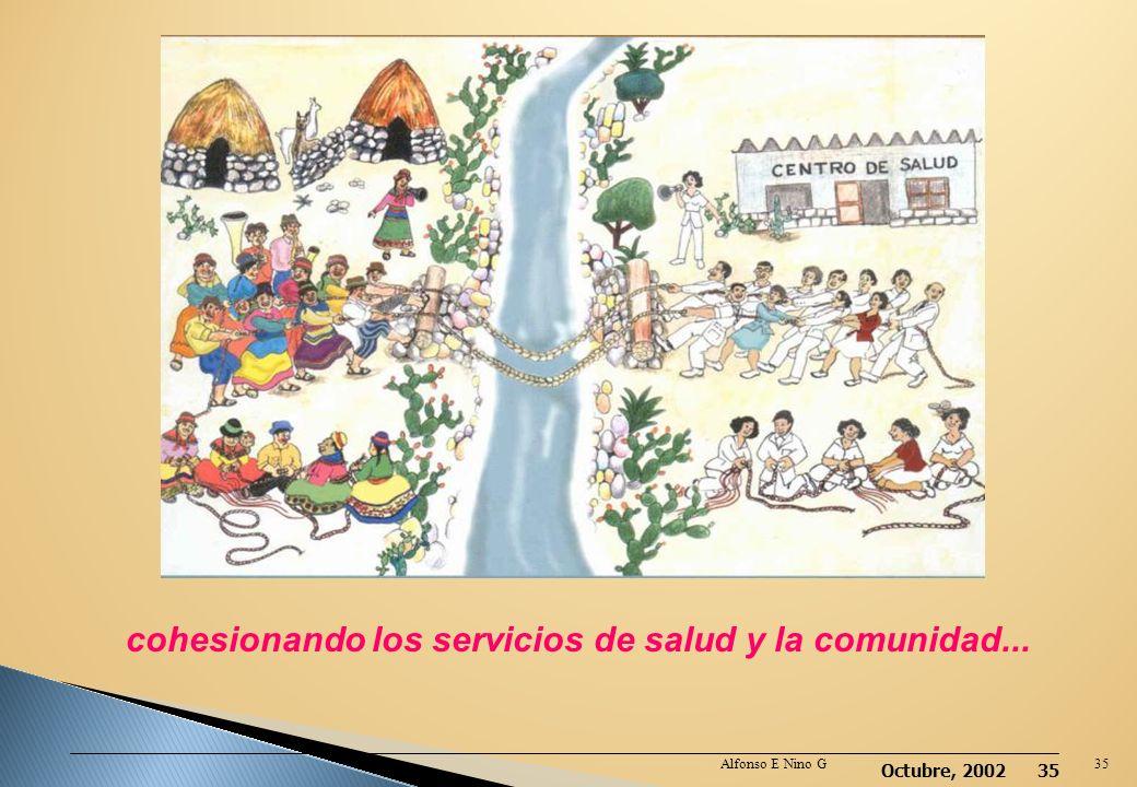 Octubre, 2002 34 Participación comunal Realimentación Fortalecimiento de los Servicios de salud Institucionalización de la propuesta. Financiamiento L