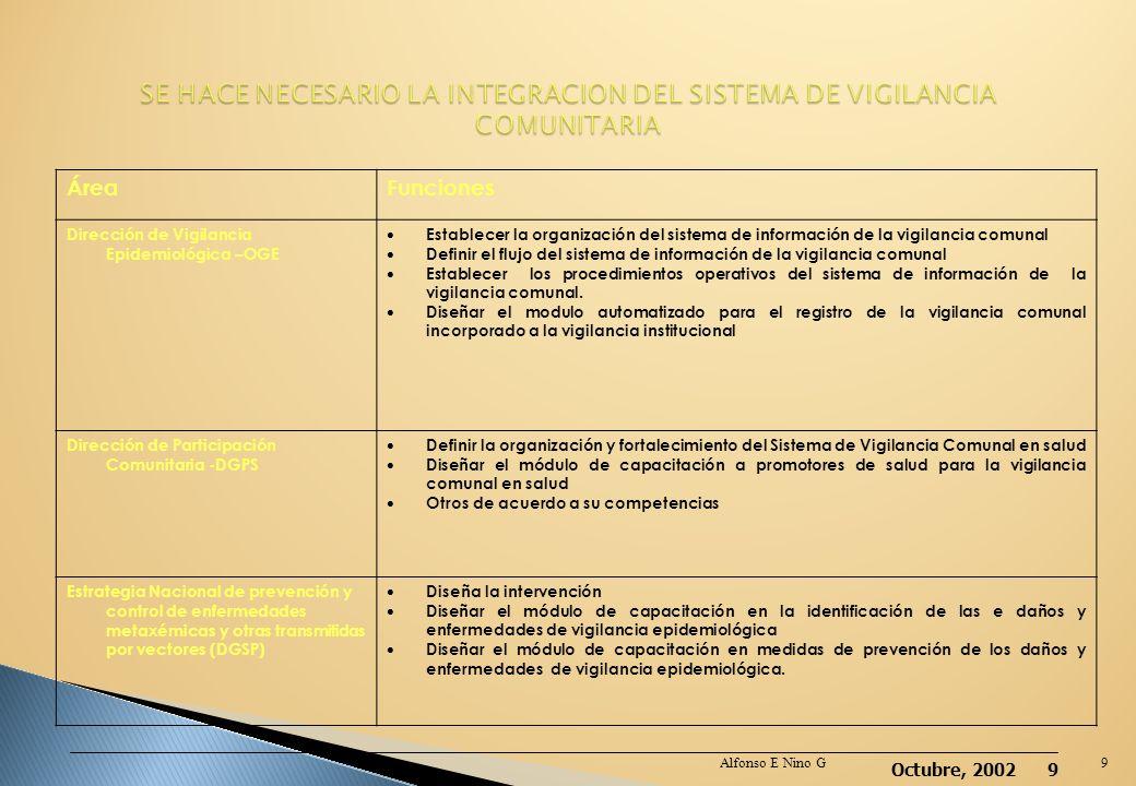 Octubre, 2002 8 Modelo de Atención(MAIS) Proceso de descentralización. Impulso a la Promoción de la salud-Determinantes-Escenarios Guía Nacional de Op