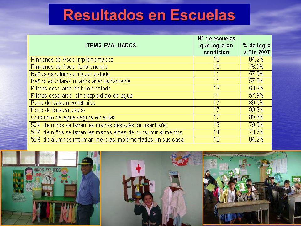Resultados en Escuelas