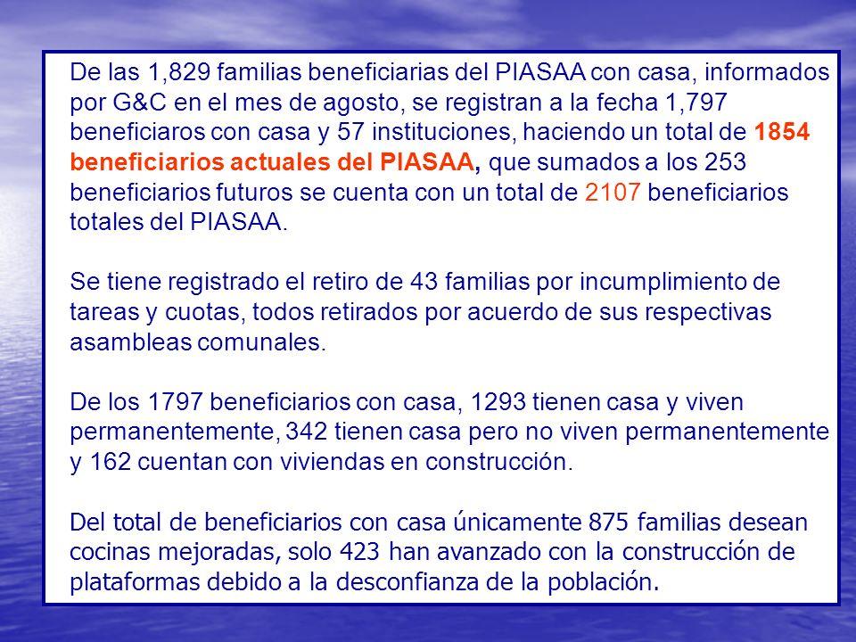 De las 1,829 familias beneficiarias del PIASAA con casa, informados por G&C en el mes de agosto, se registran a la fecha 1,797 beneficiaros con casa y 57 instituciones, haciendo un total de 1854 beneficiarios actuales del PIASAA, que sumados a los 253 beneficiarios futuros se cuenta con un total de 2107 beneficiarios totales del PIASAA.
