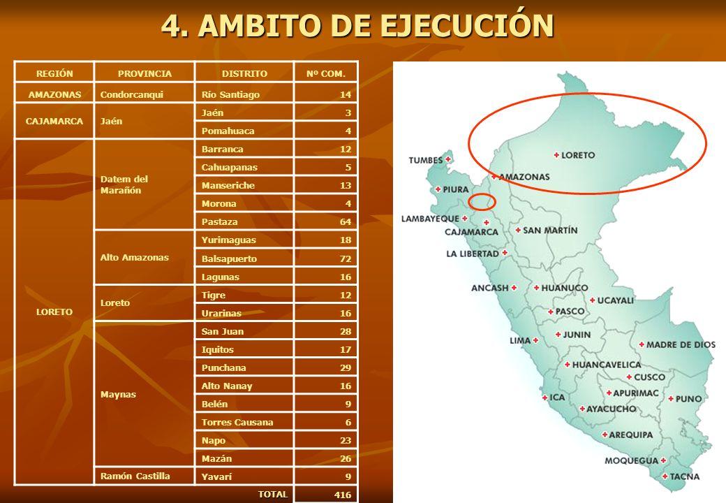 4. AMBITO DE EJECUCIÓN REGIÓNPROVINCIADISTRITONº COM. AMAZONASCondorcanquiRío Santiago14 CAJAMARCAJaén 3 Pomahuaca4 LORETO Datem del Marañón Barranca1