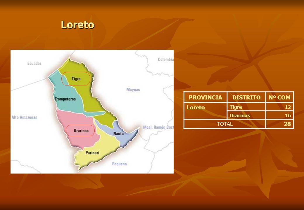 PROVINCIADISTRITONº COM Loreto Tigre12 Urarinas16 TOTAL28 Loreto