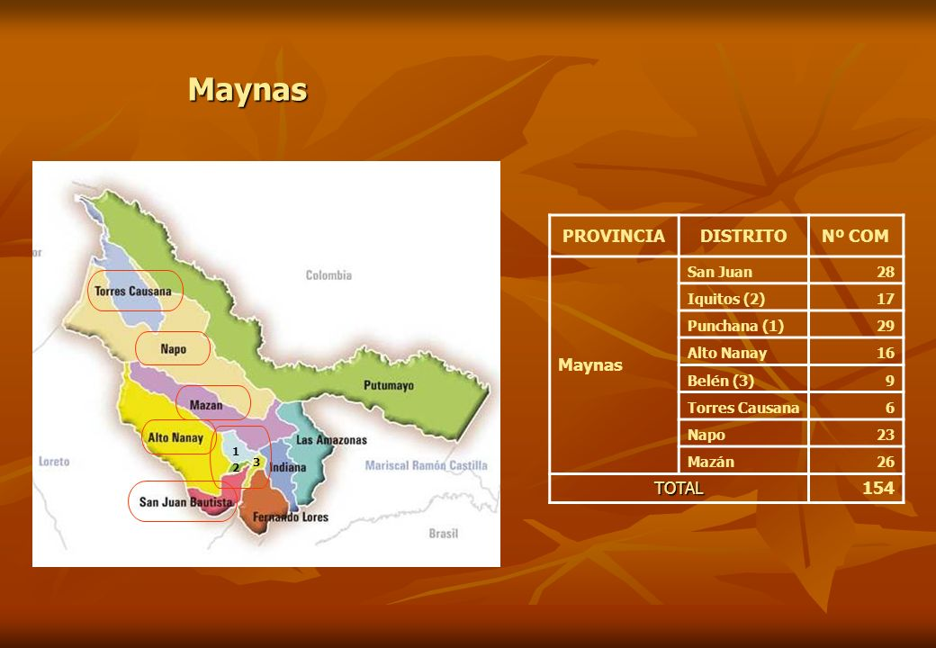 PROVINCIADISTRITONº COM Maynas San Juan28 Iquitos (2)17 Punchana (1)29 Alto Nanay16 Belén (3)9 Torres Causana6 Napo23 Mazán26 TOTAL154 Maynas 1 2 3