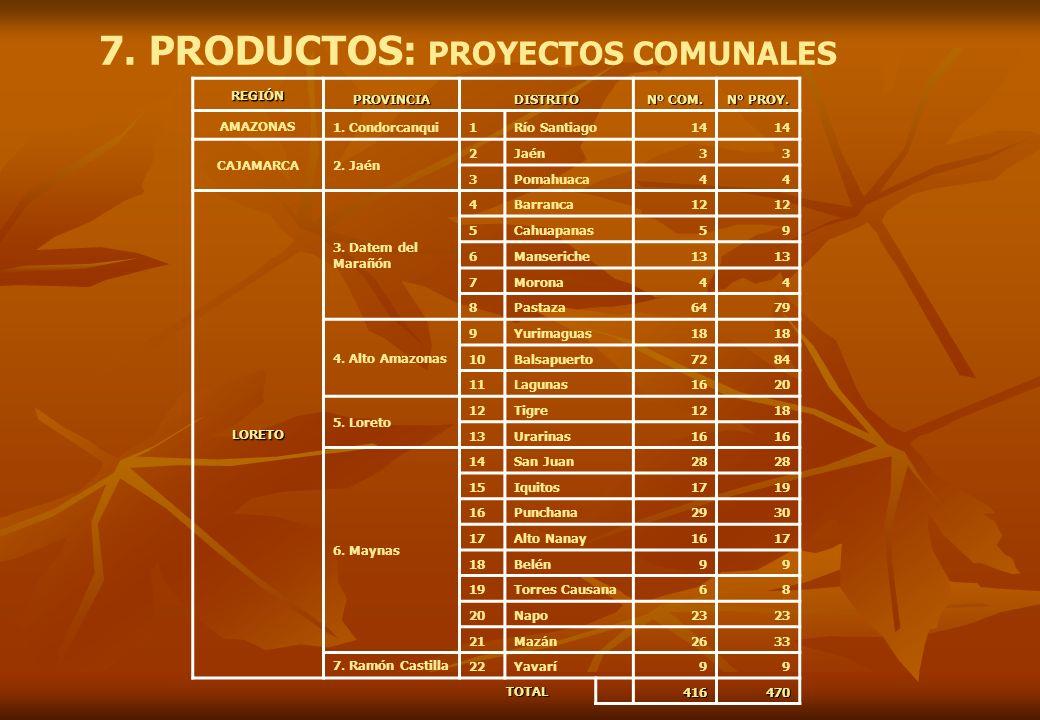 7. PRODUCTOS: PROYECTOS COMUNALES REGIÓN PROVINCIADISTRITO Nº COM. N° PROY. AMAZONAS 1. Condorcanqui1Río Santiago14 CAJAMARCA2. Jaén 2Jaén33 3Pomahuac
