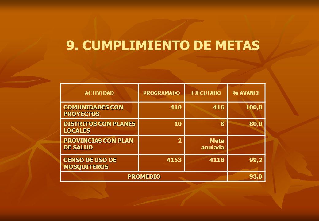 9. CUMPLIMIENTO DE METAS ACTIVIDADPROGRAMADOEJECUTADO% AVANCE COMUNIDADES CON PROYECTOS 410416100,0 DISTRITOS CON PLANES LOCALES 10880,0 PROVINCIAS CO