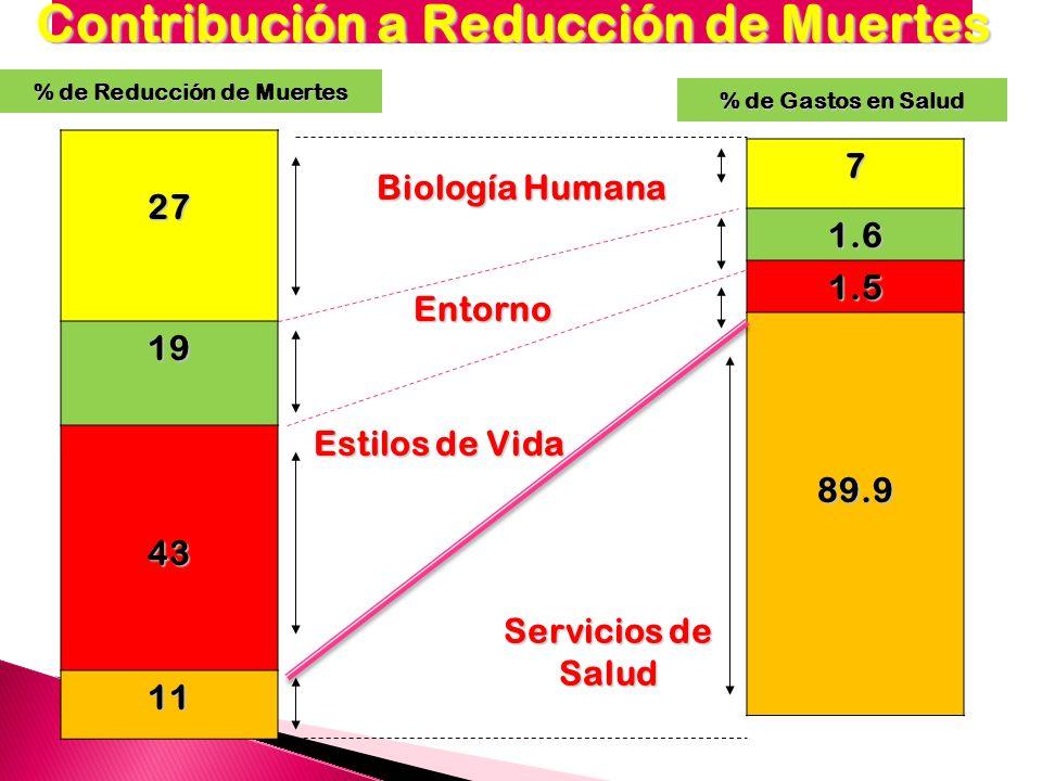 GENETICA SERVICIOS DE SALUD ESTILOS DE VIDA CONDICIONES AMBIENTALES LA SALUD DE LA PERSONA