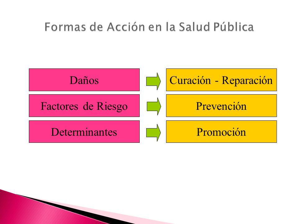 Objetivos Prevención Reducir los factores de riesgo y enfermedad Disminuir las complicaciones de enfermedad Proteger a personas y grupos de agentes ag