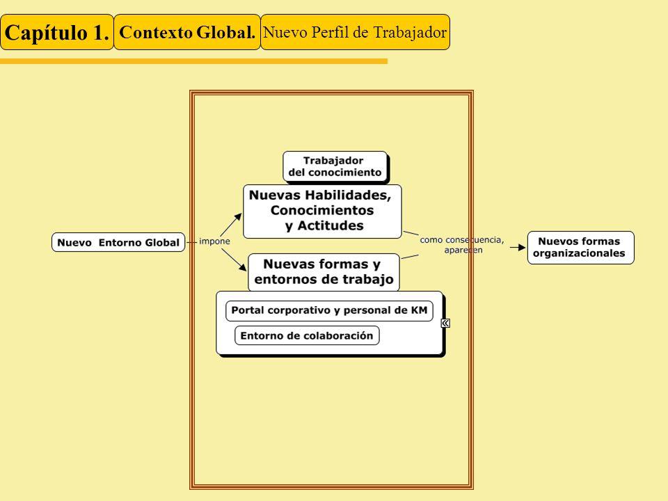 Capítulo 1. Contexto Global. Nuevo Perfil de Trabajador