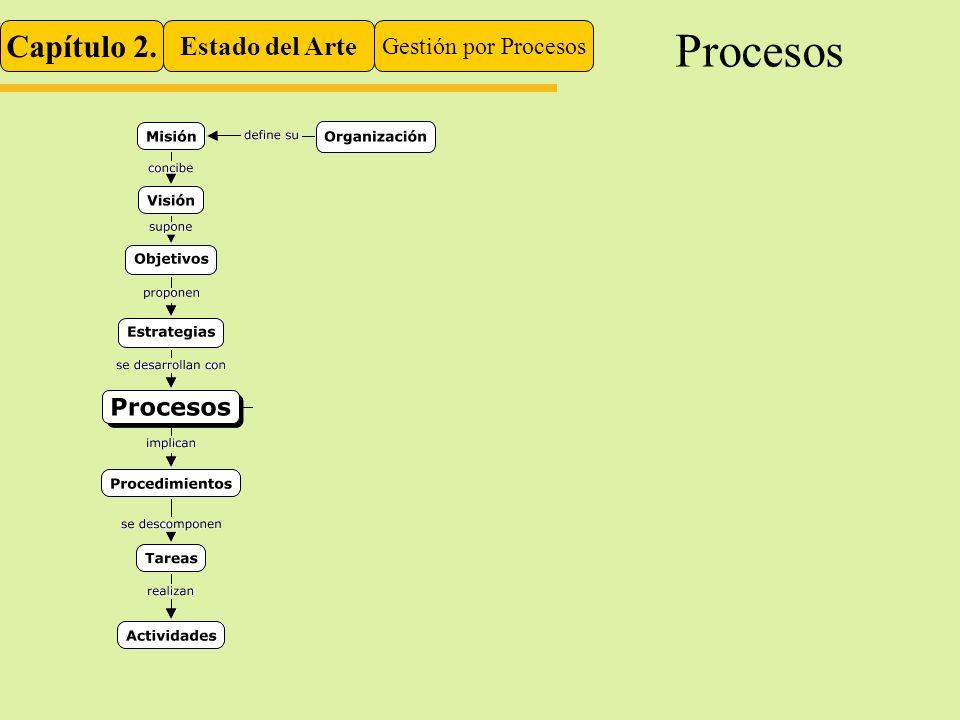 Capítulo 2. Estado del Arte Gestión por Procesos Procesos
