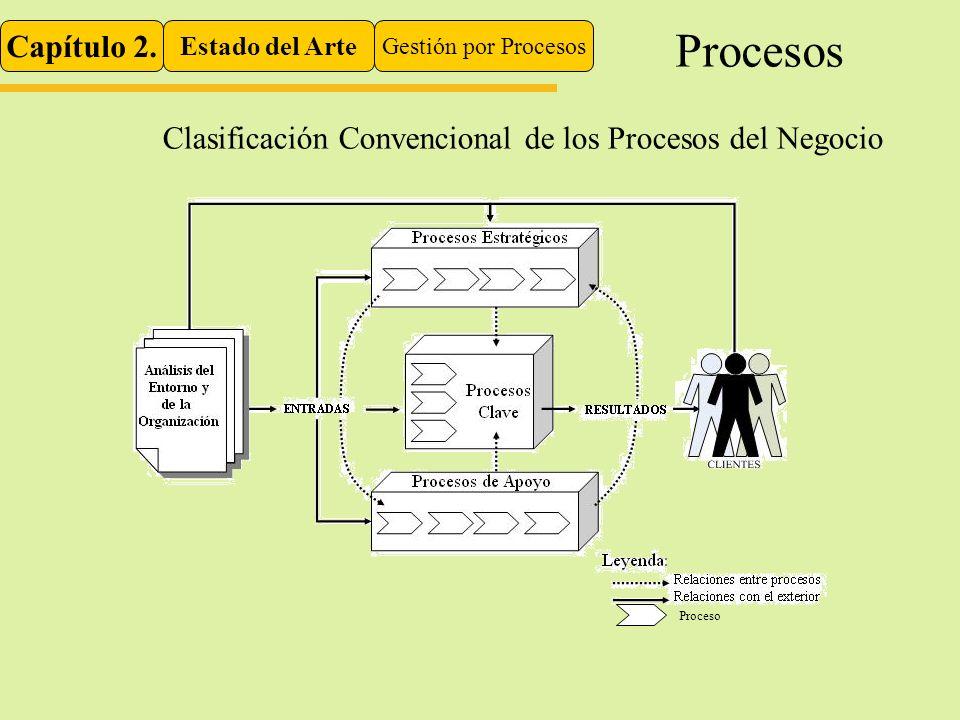 Capítulo 2. Estado del Arte Gestión por Procesos Procesos Clasificación Convencional de los Procesos del Negocio Proceso