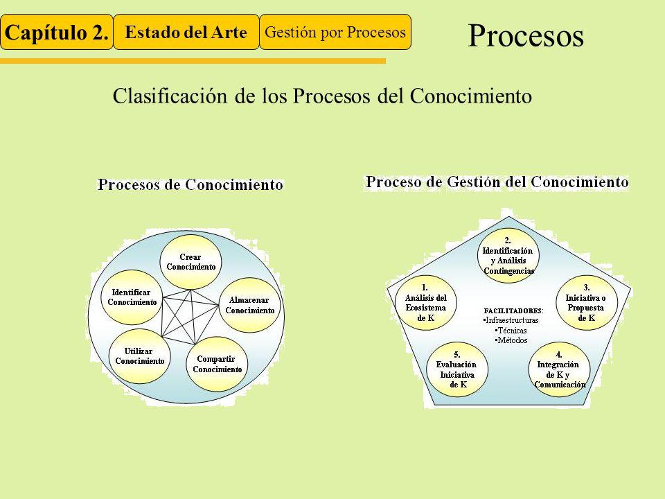 Capítulo 2. Estado del Arte Gestión por Procesos Procesos Clasificación de los Procesos del Conocimiento