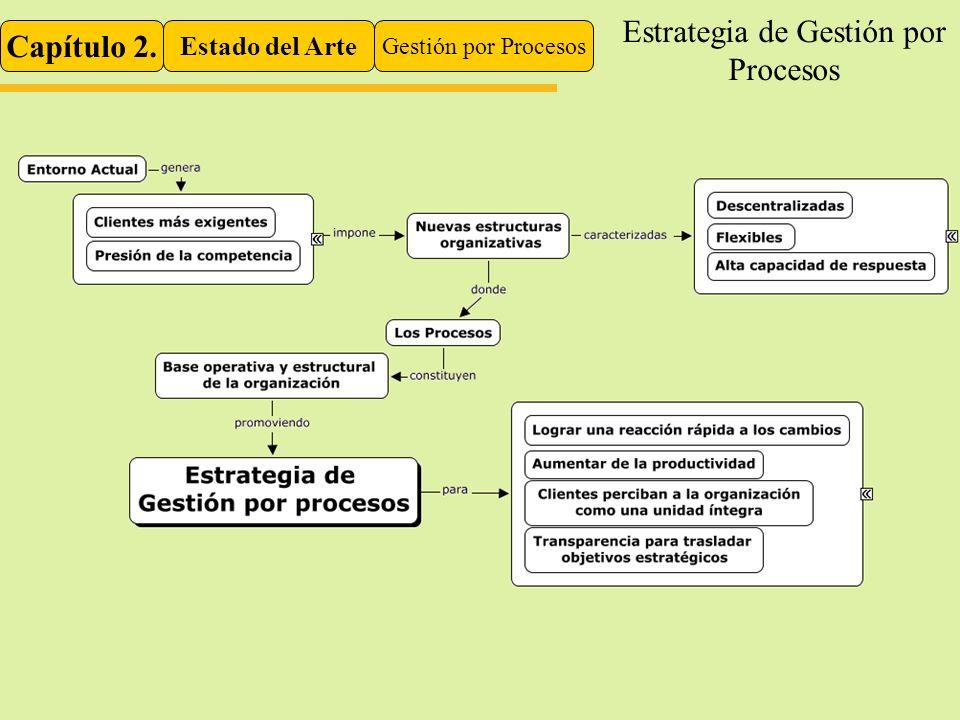 Capítulo 2. Estado del Arte Gestión por Procesos Estrategia de Gestión por Procesos