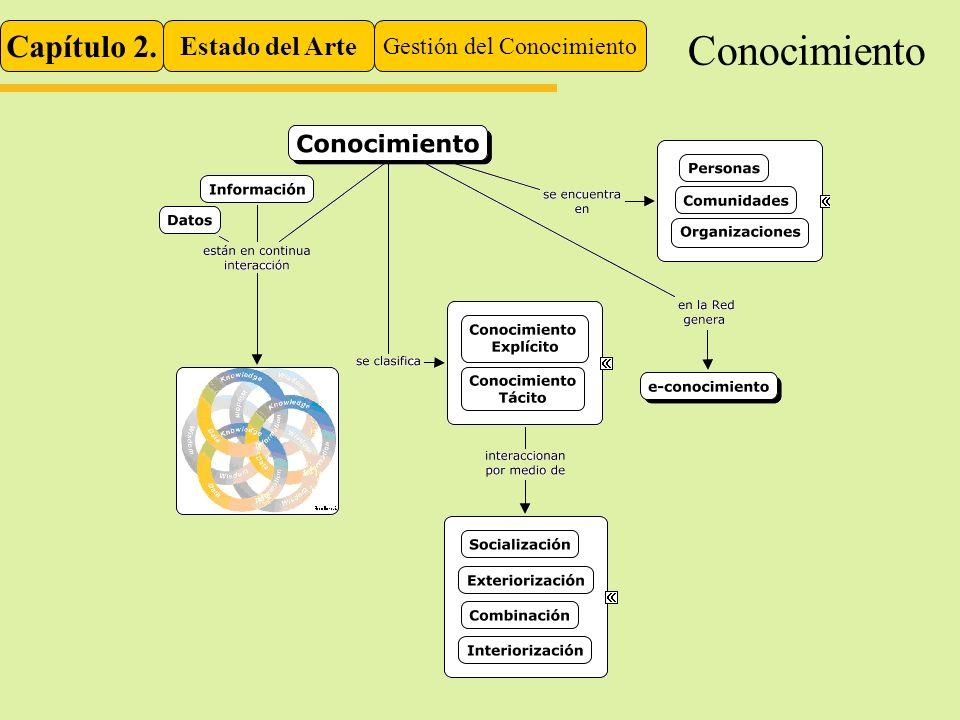 Capítulo 2. Estado del Arte Gestión del Conocimiento Conocimiento