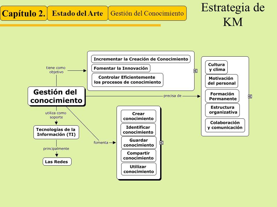 Capítulo 2. Estado del Arte Gestión del Conocimiento Estrategia de KM