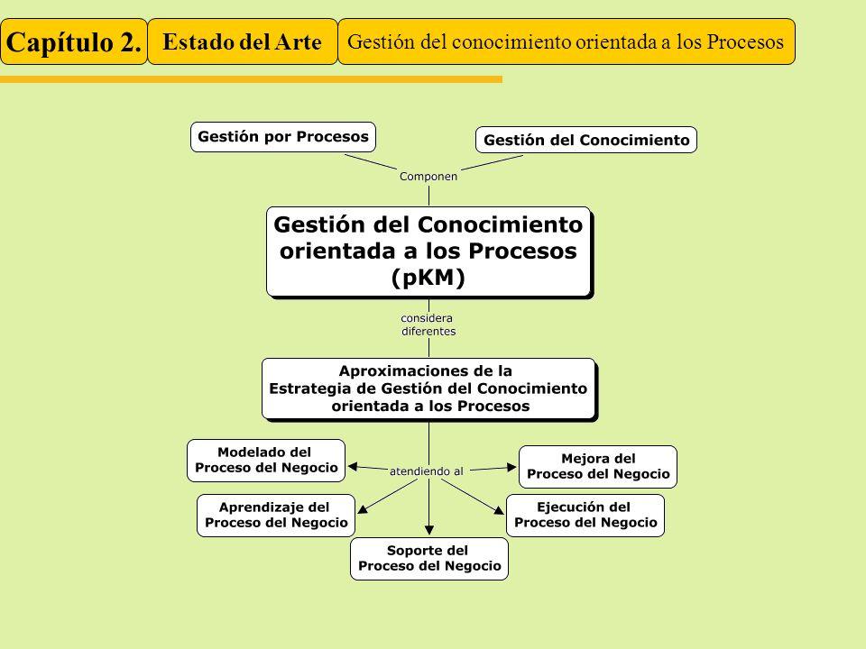 Capítulo 2. Estado del Arte Gestión del conocimiento orientada a los Procesos