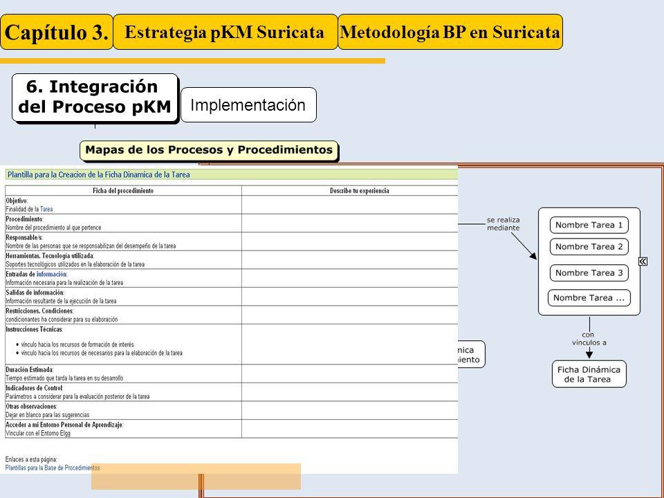 Capítulo 3. Estrategia pKM SuricataMetodología BP en Suricata Implementación