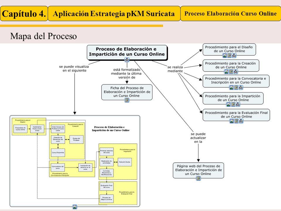 Capítulo 4. Aplicación Estrategia pKM Suricata Proceso Elaboración Curso Online Mapa del Proceso