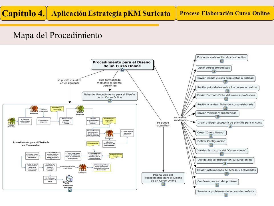 Capítulo 4. Aplicación Estrategia pKM Suricata Proceso Elaboración Curso Online Mapa del Procedimiento