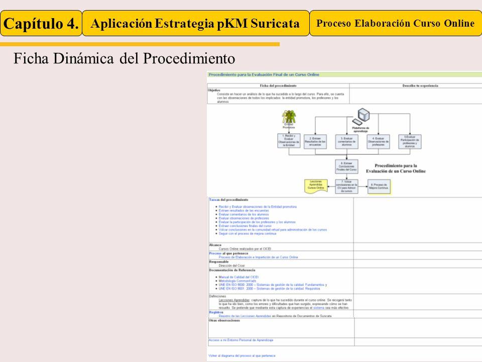 Capítulo 4. Aplicación Estrategia pKM Suricata Proceso Elaboración Curso Online Ficha Dinámica del Procedimiento