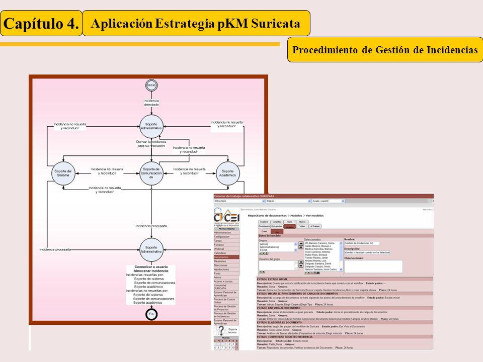 Capítulo 4. Aplicación Estrategia pKM Suricata Procedimiento de Gestión de Incidencias