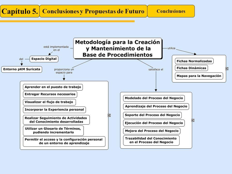 Capítulo 5. Conclusiones y Propuestas de Futuro Conclusiones