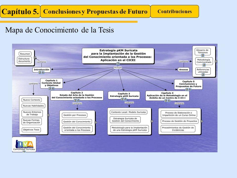 Capítulo 5. Conclusiones y Propuestas de Futuro Contribuciones Mapa de Conocimiento de la Tesis