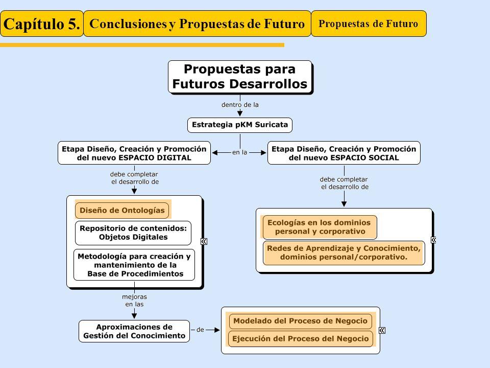 Capítulo 5. Conclusiones y Propuestas de Futuro Propuestas de Futuro