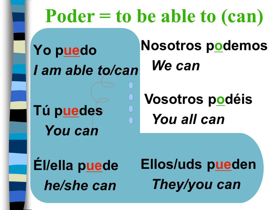 Yo puedo I am able to/can Tú puedes You can Él/ella puede he/she can Nosotros podemos We can Vosotros podéis You all can Ellos/uds pueden They/you can