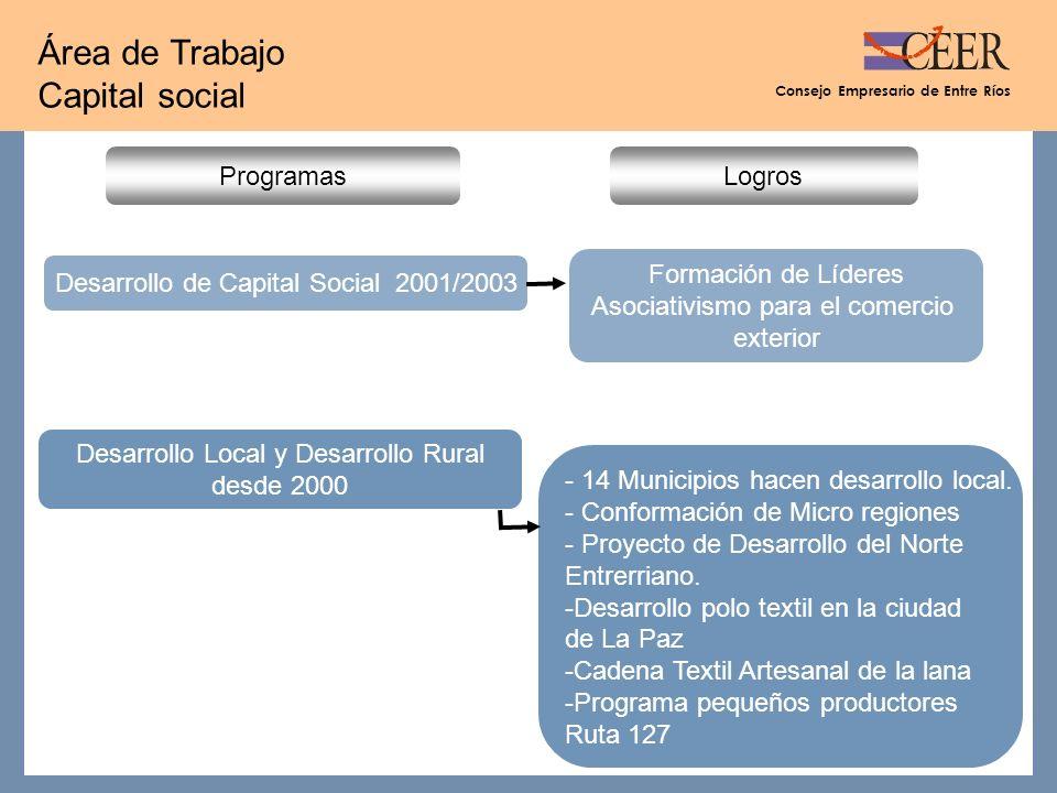 Consejo Empresario de Entre Ríos Área de Trabajo Capital social Logros Desarrollo de Capital Social 2001/2003 Programas - 14 Municipios hacen desarrollo local.
