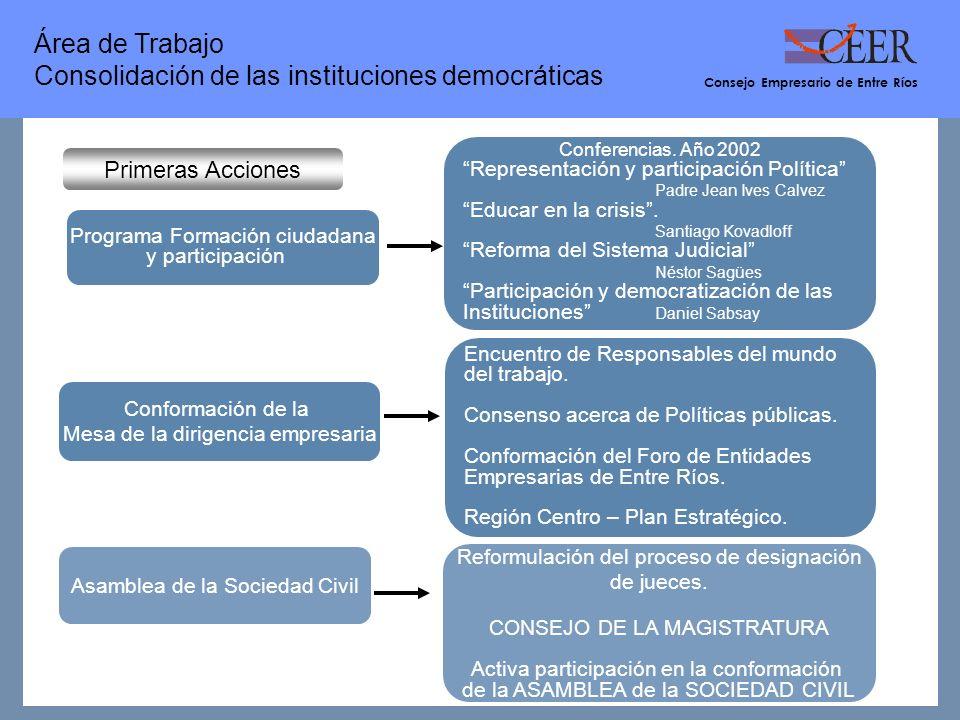 Consejo Empresario de Entre Ríos Área de Trabajo Consolidación de las instituciones democráticas Primeras Acciones Programa Formación ciudadana y participación Reformulación del proceso de designación de jueces.