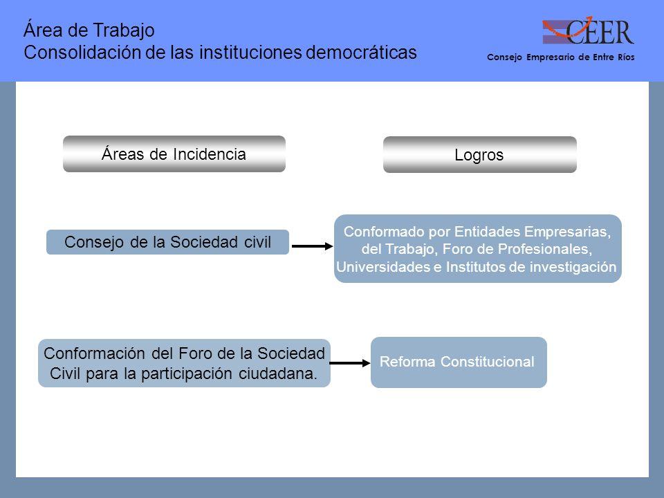 Conformación del Foro de la Sociedad Civil para la participación ciudadana.