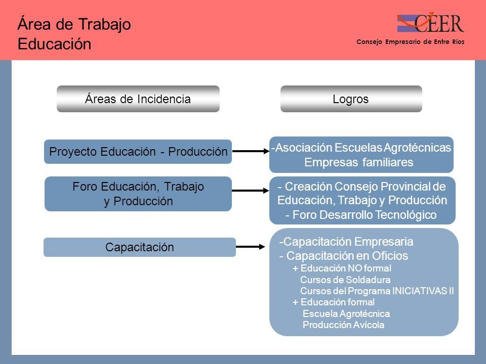Consejo Empresario de Entre Ríos ¿ Cómo trabajamos .
