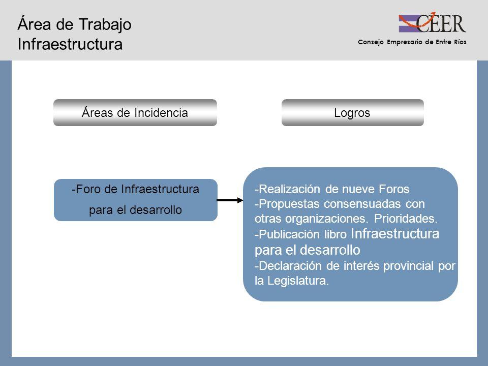 Consejo Empresario de Entre Ríos Área de Trabajo Infraestructura LogrosÁreas de Incidencia -Foro de Infraestructura para el desarrollo -Realización de nueve Foros -Propuestas consensuadas con otras organizaciones.