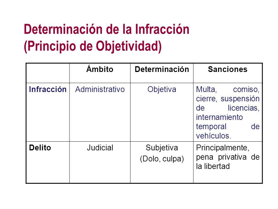 Determinación de la Infracción (Principio de Objetividad) ÁmbitoDeterminaciónSanciones InfracciónAdministrativoObjetivaMulta, comiso, cierre, suspensi