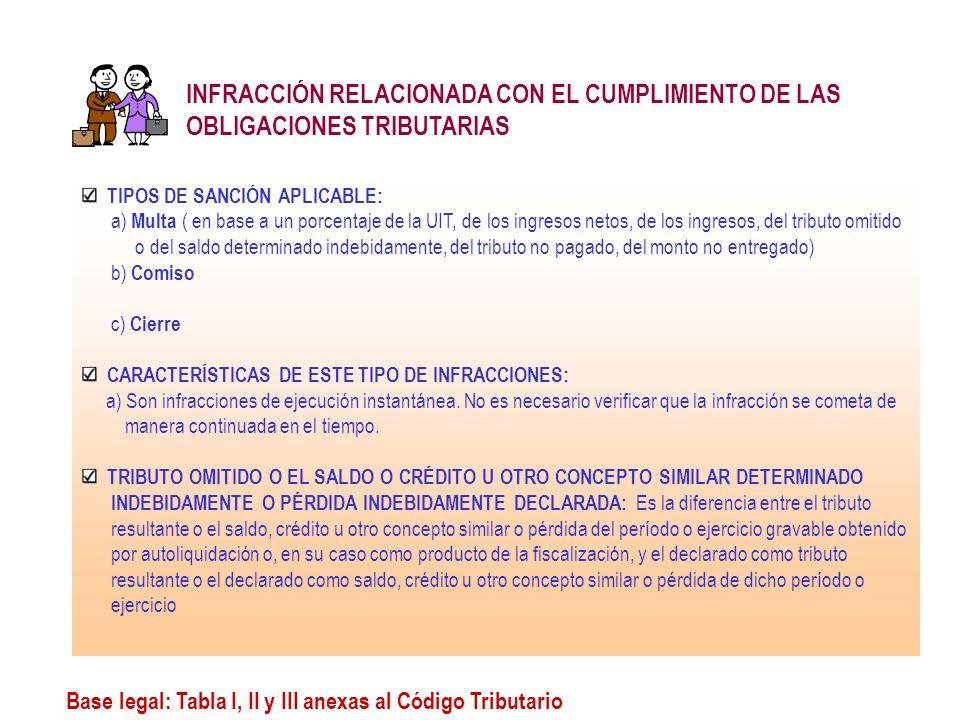 Base legal: Tabla I, II y III anexas al Código Tributario INFRACCIÓN RELACIONADA CON EL CUMPLIMIENTO DE LAS OBLIGACIONES TRIBUTARIAS TIPOS DE SANCIÓN