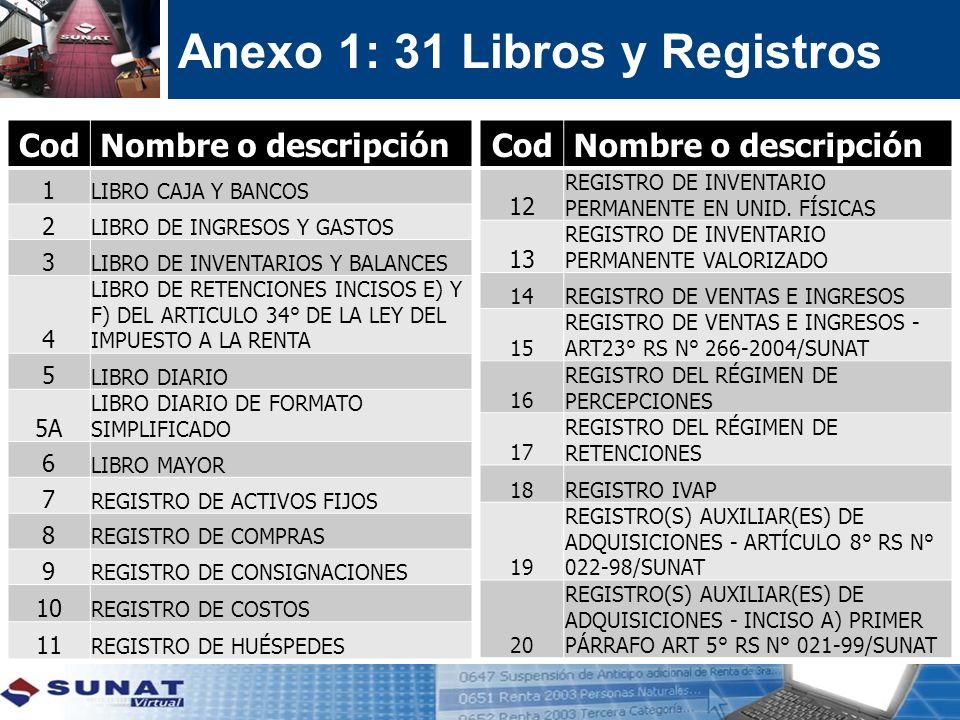 Anexo 1: 31 Libros y Registros CodNombre o descripción 1 LIBRO CAJA Y BANCOS 2 LIBRO DE INGRESOS Y GASTOS 3 LIBRO DE INVENTARIOS Y BALANCES 4 LIBRO DE