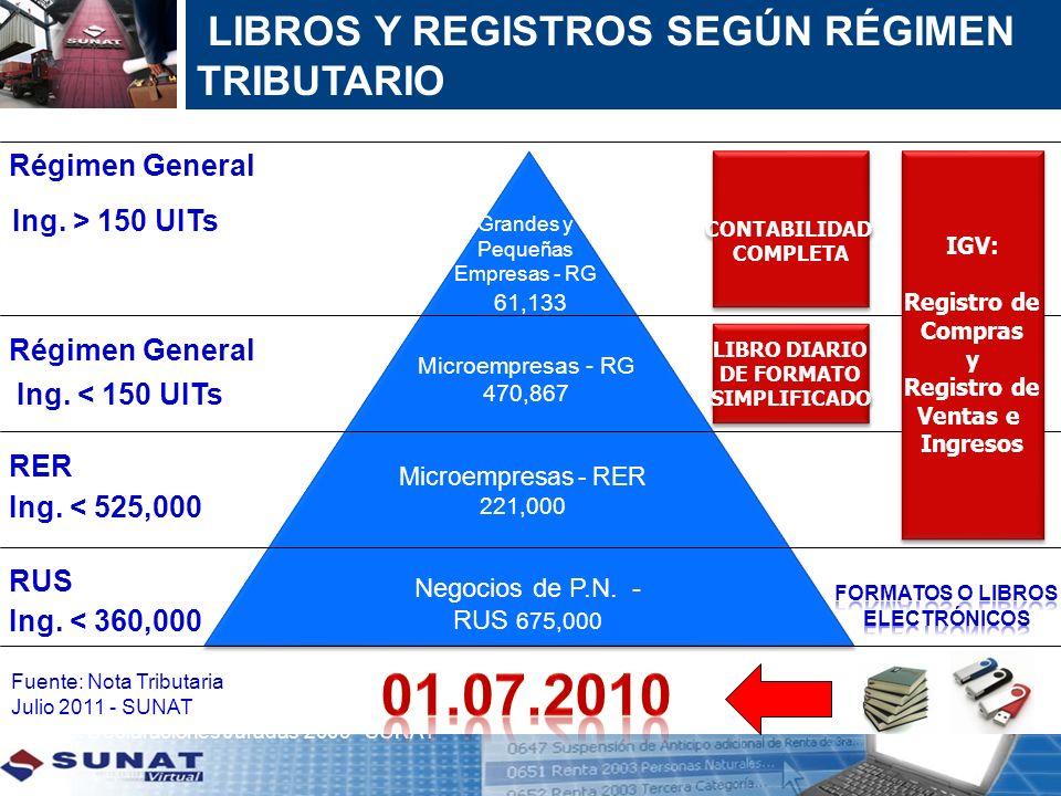 LIBROS Y REGISTROS SEGÚN RÉGIMEN TRIBUTARIO 61,133 Microempresas - RG 470,867 Microempresas - RER 221,000 Negocios de P.N. - RUS 675,000 IGV: Registro