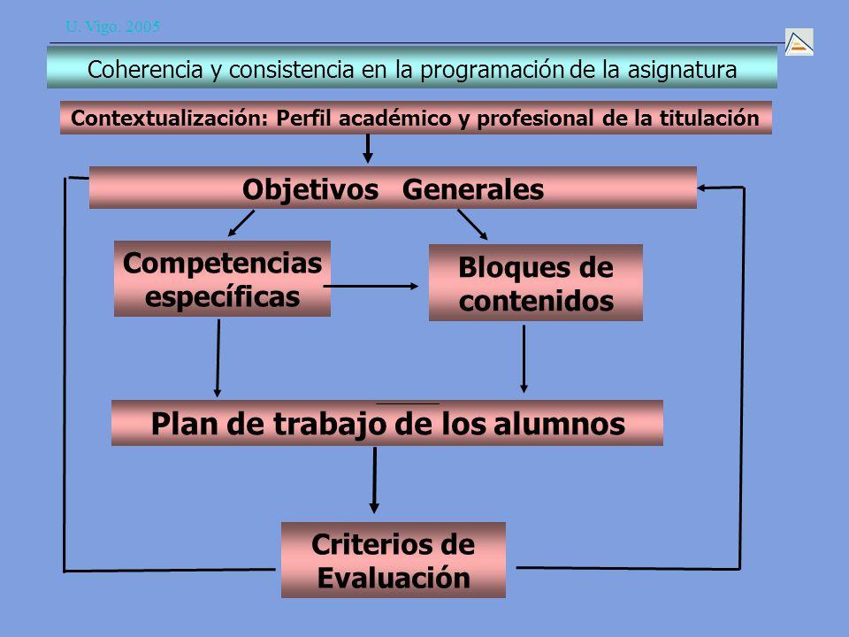 U.Vigo. 2005 II. Modelo de diseño de guía docente –EEES 1.
