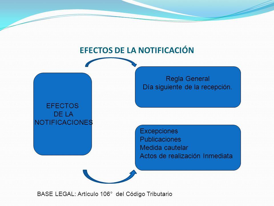 EFECTOS DE LA NOTIFICACIÓN Regla General Día siguiente de la recepción. Excepciones Publicaciones Medida cautelar Actos de realización Inmediata EFECT