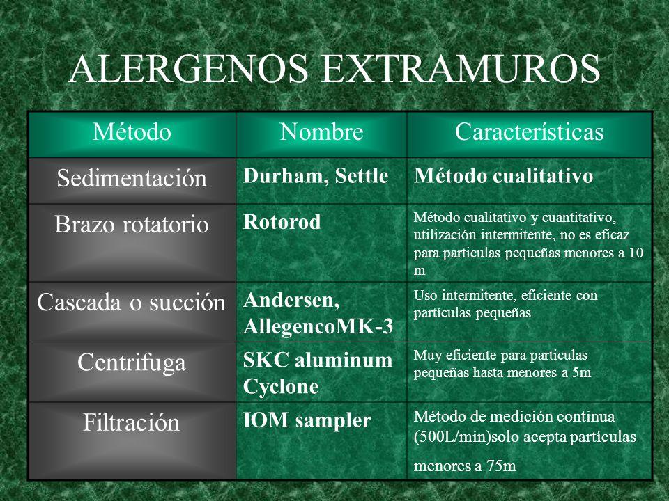 ALERGENOS EXTRAMUROS MétodoNombreCaracterísticas Sedimentación Durham, SettleMétodo cualitativo Brazo rotatorio Rotorod Método cualitativo y cuantitat